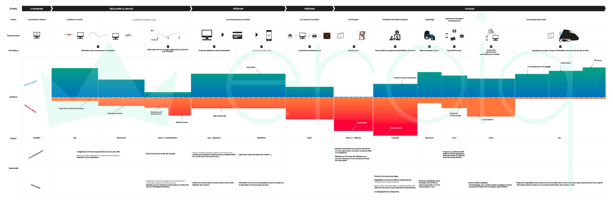 La cartographie d'expérience Ux design - eroiq Agance UX