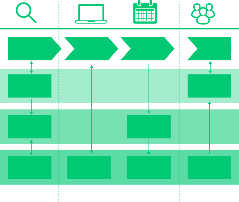 BLUEPRINT 1970 Centré sur les processus internes le blueprint vise à aligner les métiers pour un service sans faille.
