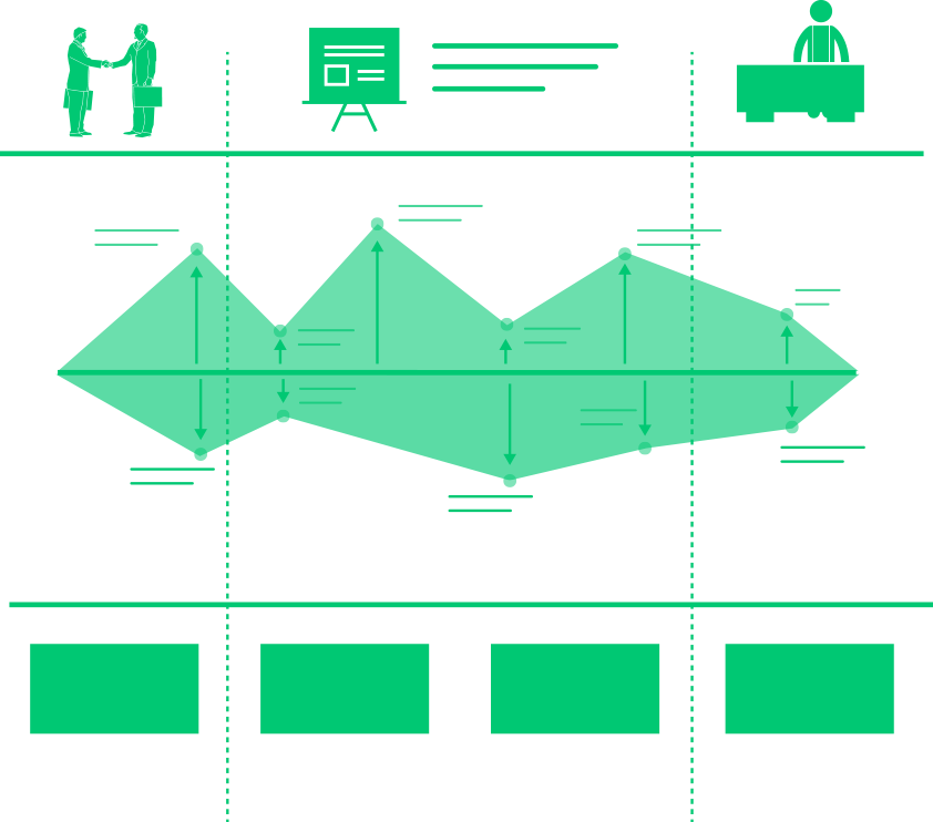 CUSTOMER EXPERIENCE MAP aujourd'hui, Intégrant la customer journey map, centrée sur les émotions du consommateur à chaque point de contact, la cartographie de l'expérience ou experience map vise à identifier les motifs de frustration du consommateur dans la perspective de son parcours.