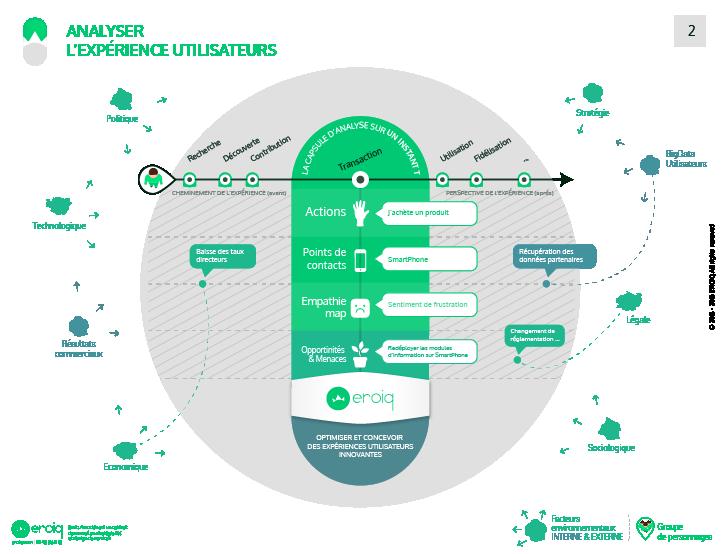 infographie, l'analyse de l'experience utilisateur