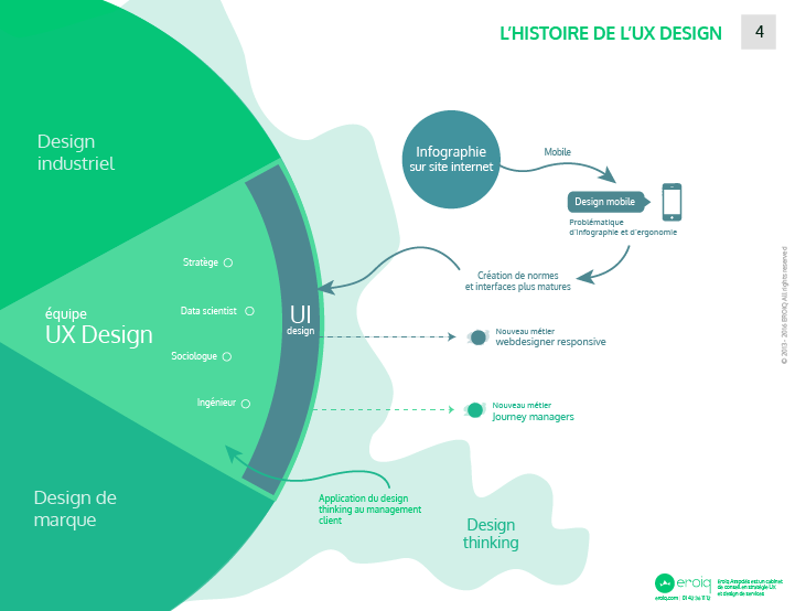 Infographie l'histoire de l'UX design
