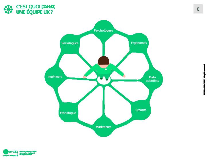 Infographie, une équipe d'ux designer