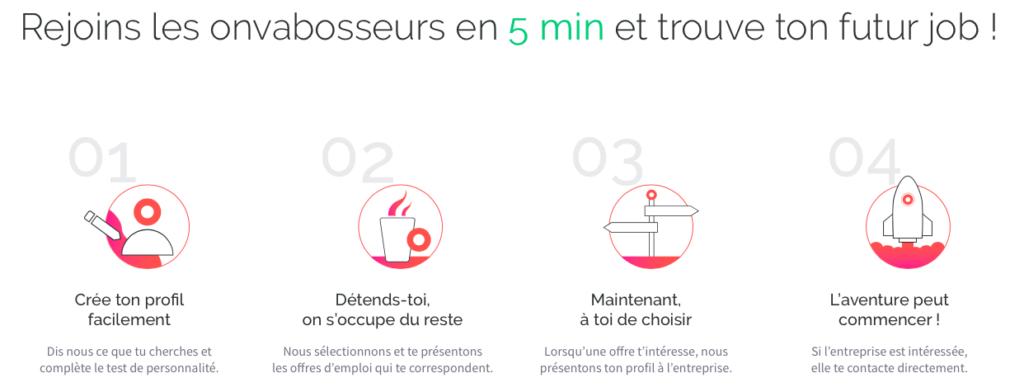 Onvabosser.fr processus : design de service EROIQ