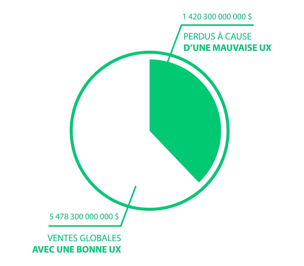 1 Trillion de dollars seront perdus en 2020 à cause d'une mauvaise UX