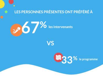 retour d'expérience - les personnes présentes ont préféré à 67% les intervenants contre 33% le programme