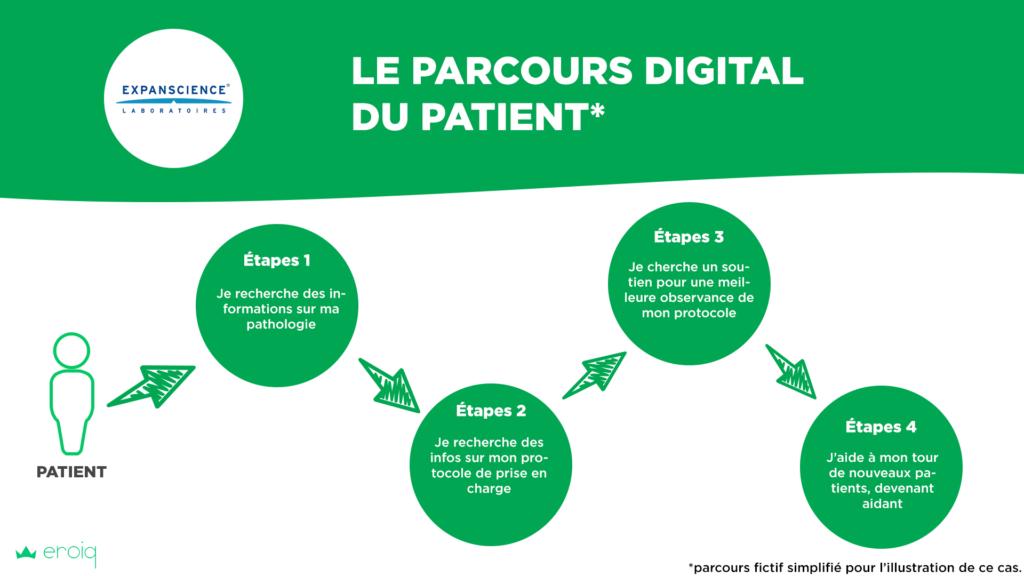 parcours digital patient